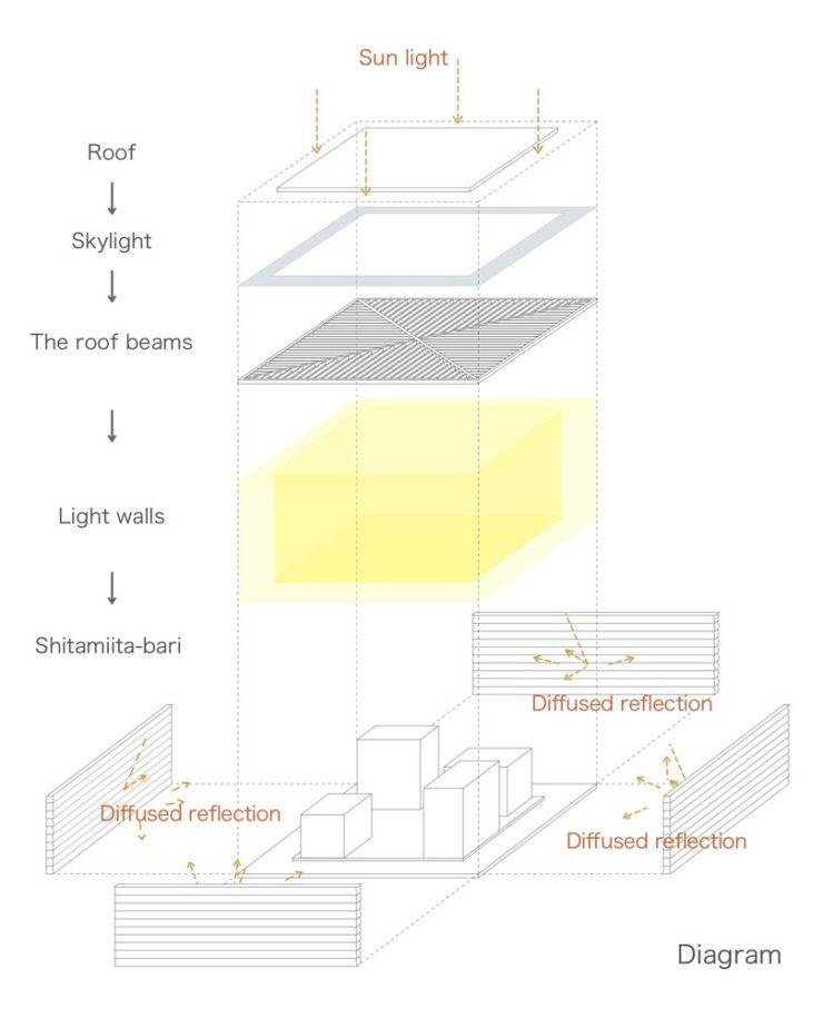 Light house, mA-style Architects